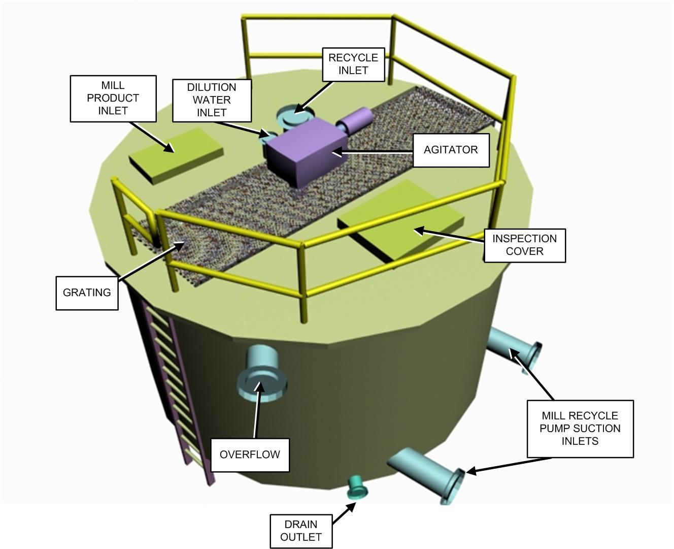 Mill Slurry Tank