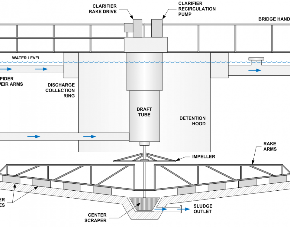 Clarifier Diagram
