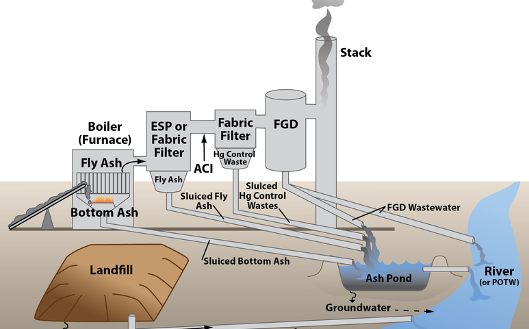 Coal Power Plant Ash Pond System
