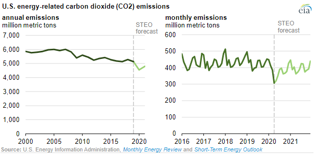 U.S. Energy-Related Carbon Dioxide emissions