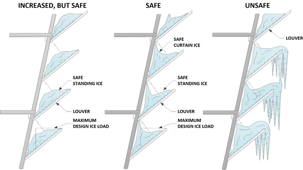 Ice Safety Diagram